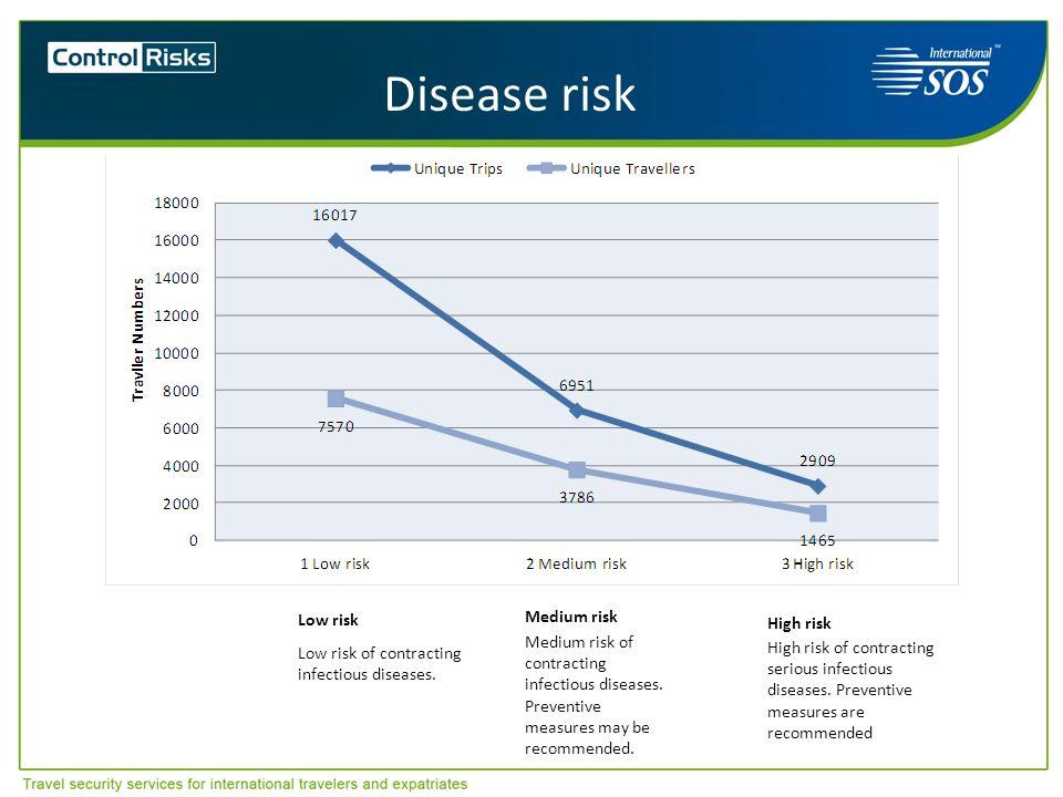 Disease risk High risk Low risk Medium risk