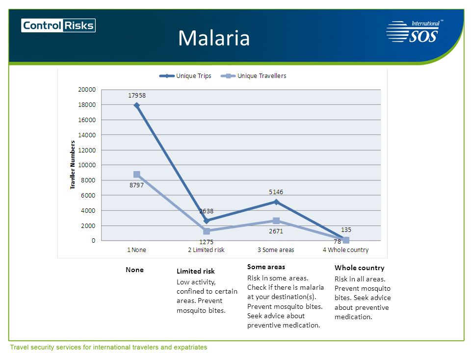 Malaria Some areas Whole country Limited risk