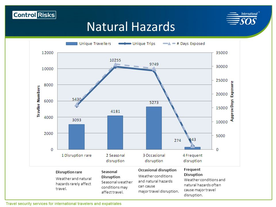 Natural Hazards Frequent Occasional disruption Disruption rare