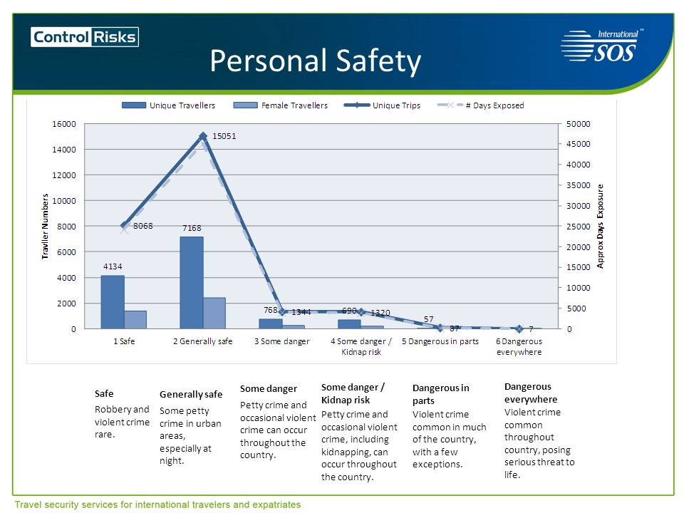 Personal Safety Safe Robbery and violent crime rare. Some danger