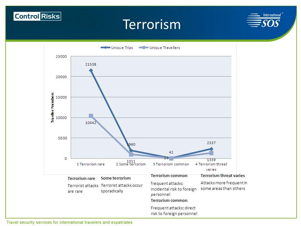 Terrorism Terrorism common