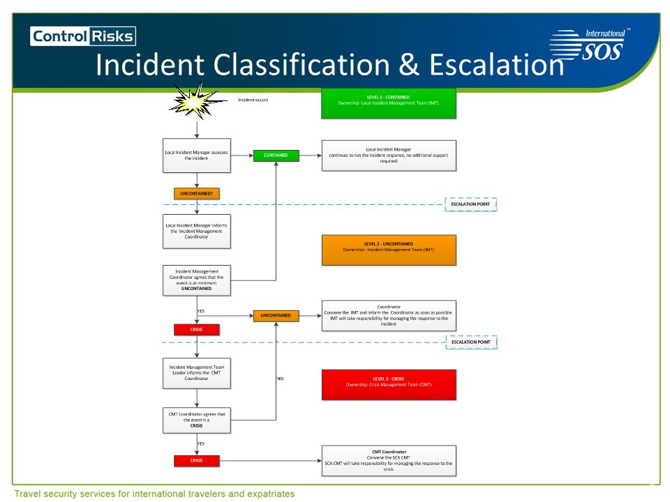 Incident Classification & Escalation