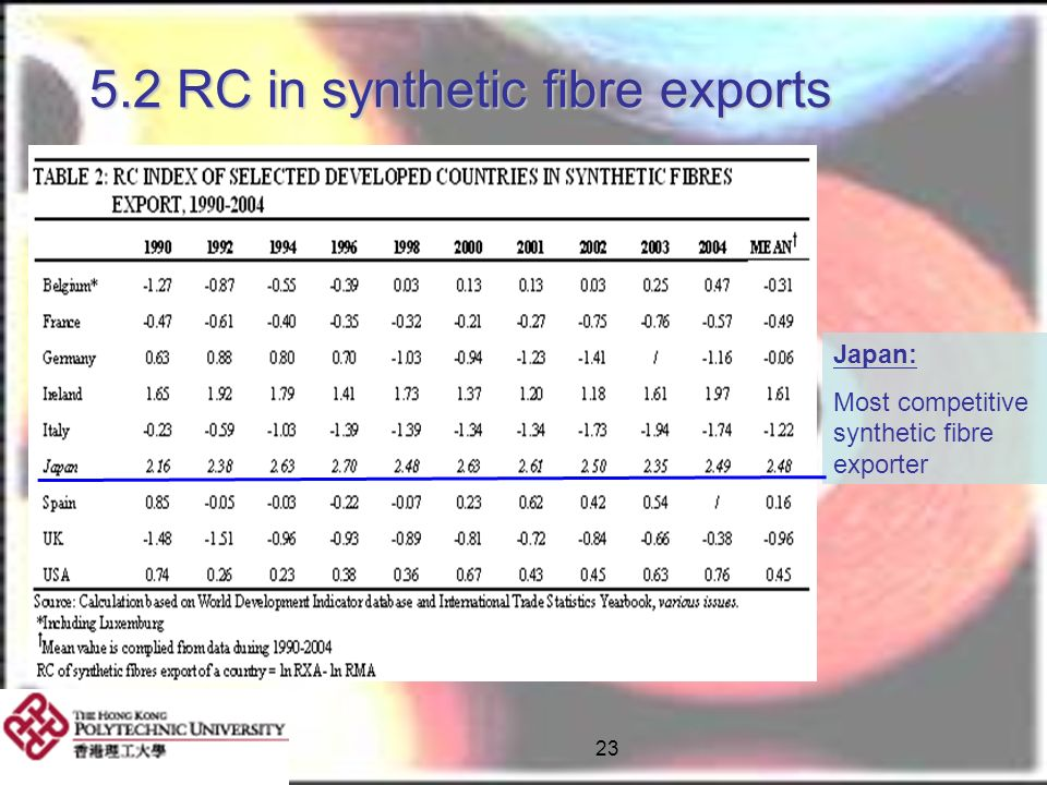 5.2 RC in synthetic fibre exports