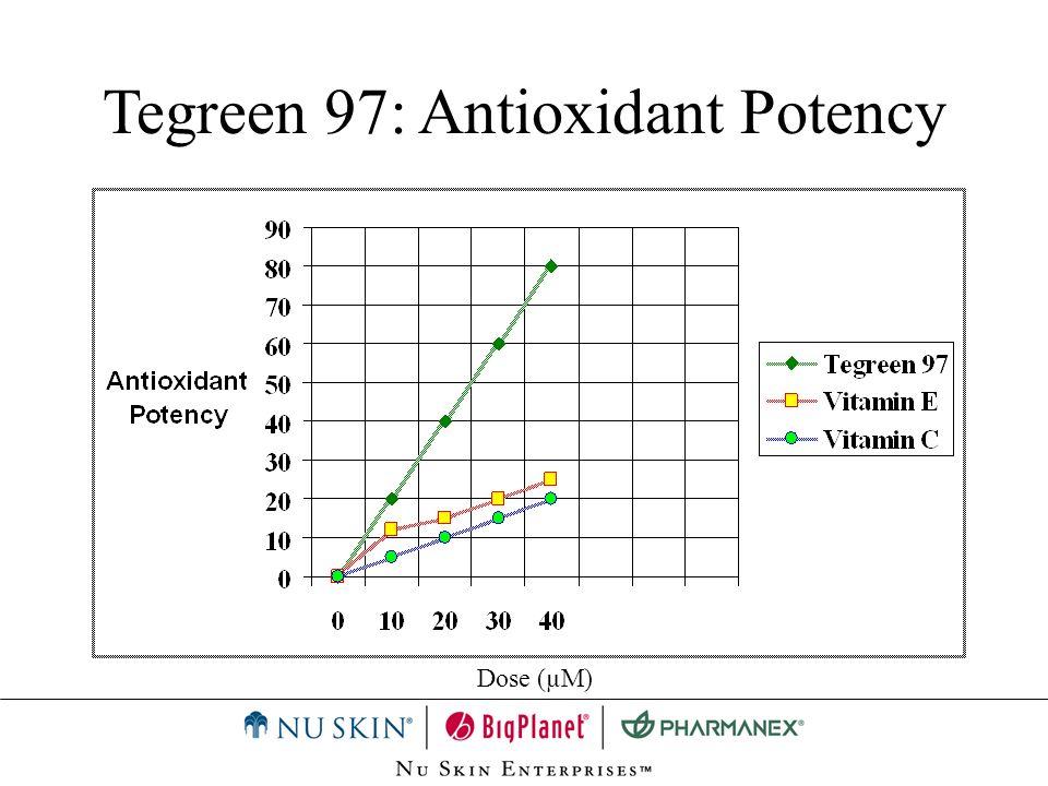Tegreen 97: Antioxidant Potency