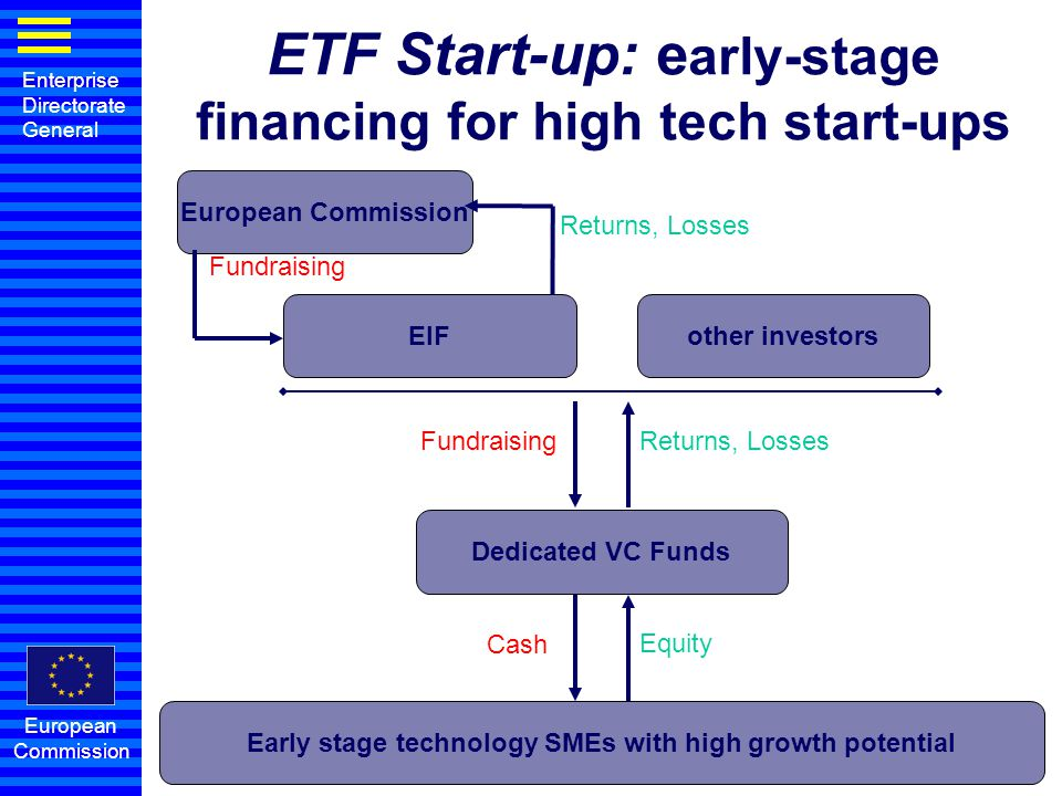 ETF Start-up: early-stage financing for high tech start-ups