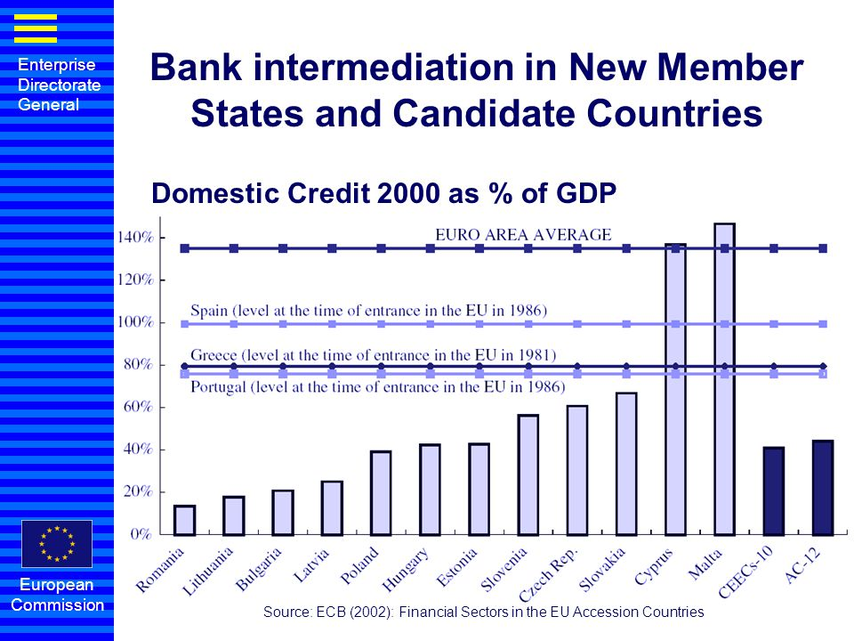 Bank intermediation in New Member States and Candidate Countries