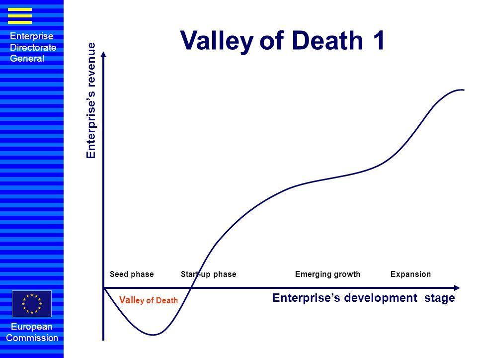 Valley of Death 1 Enterprise's revenue Enterprise's development stage