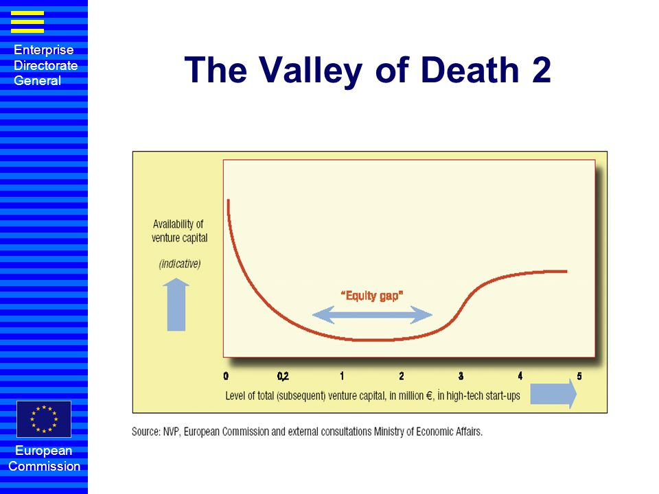 The Valley of Death 2