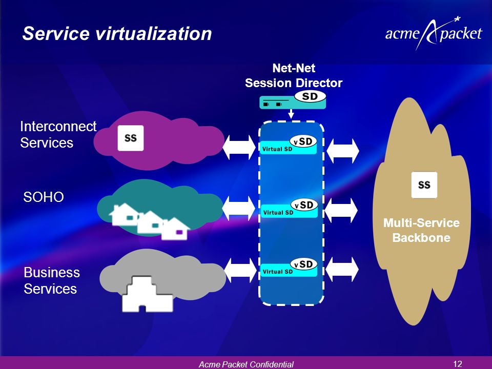 Service virtualization