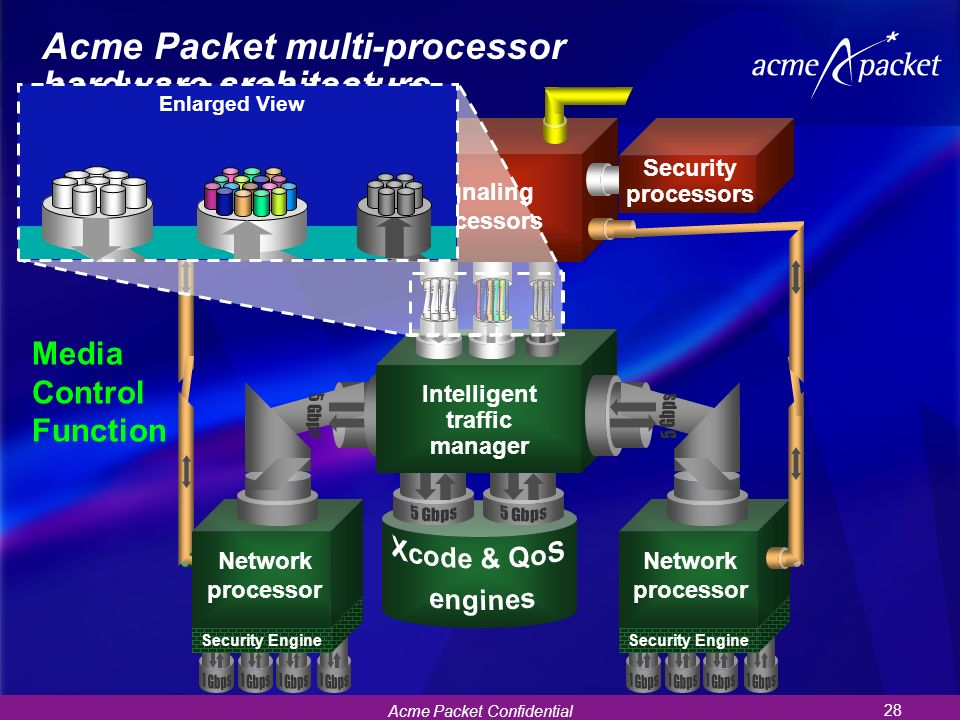 Acme Packet multi-processor hardware architecture