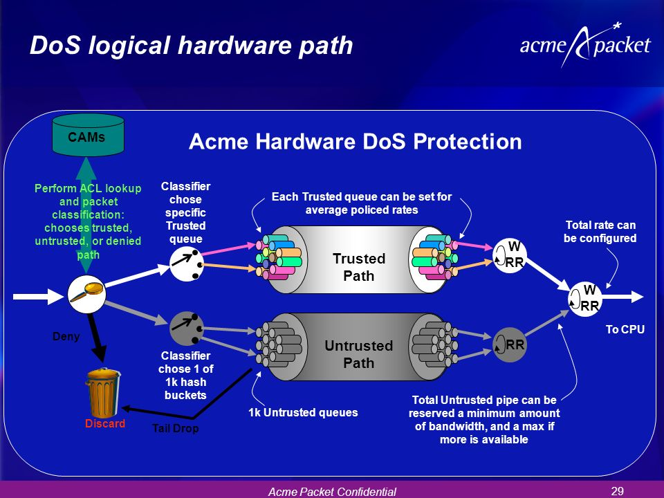 DoS logical hardware path