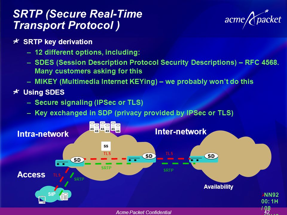 SRTP (Secure Real-Time Transport Protocol )