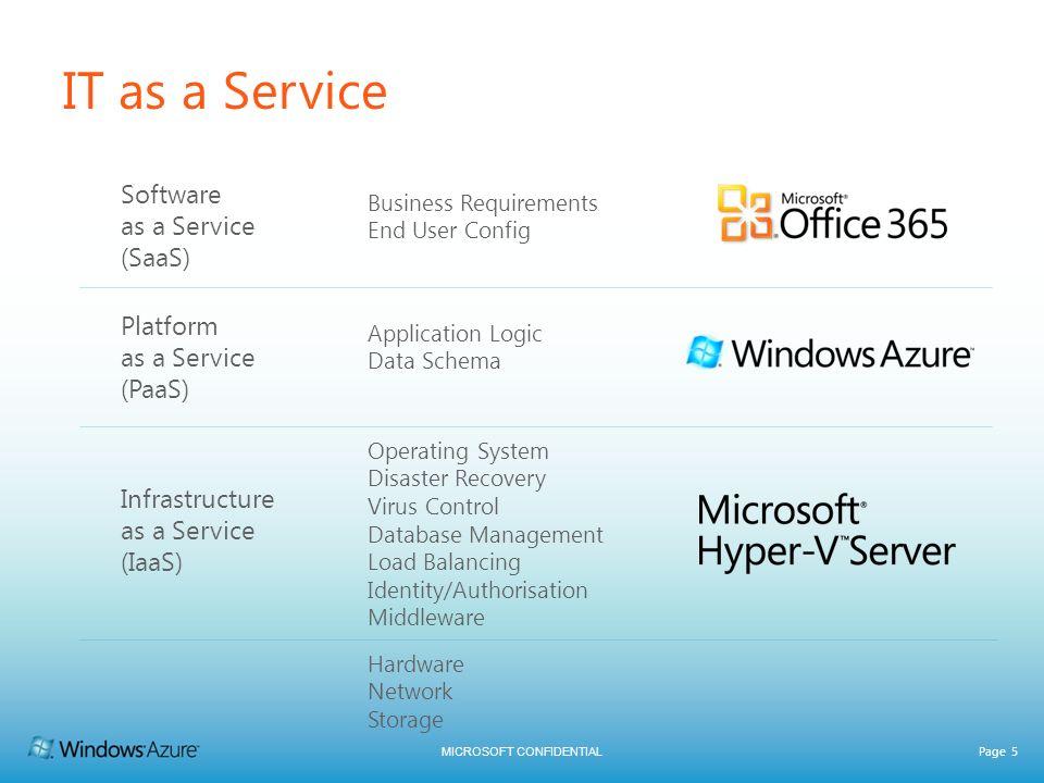 IT as a Service Software as a Service (SaaS) Platform as a Service