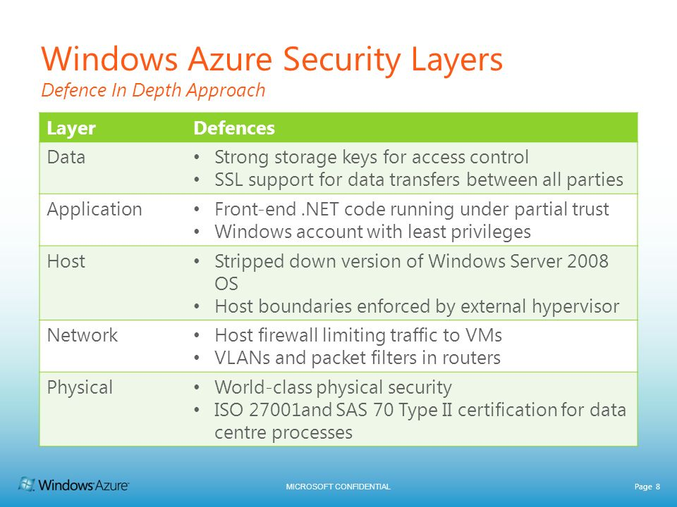 Windows Azure Security Layers Defence In Depth Approach