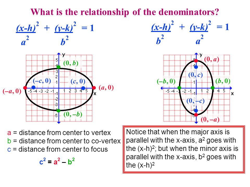 What is the relationship of the denominators