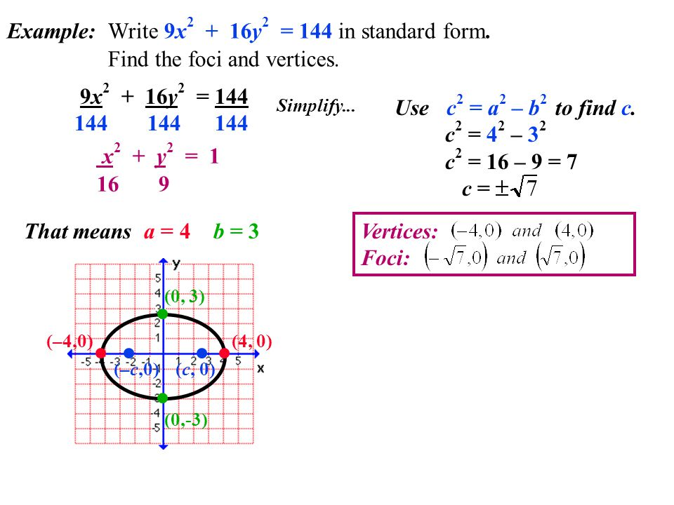 Example: Write 9x2 + 16y2 = 144 in standard form
