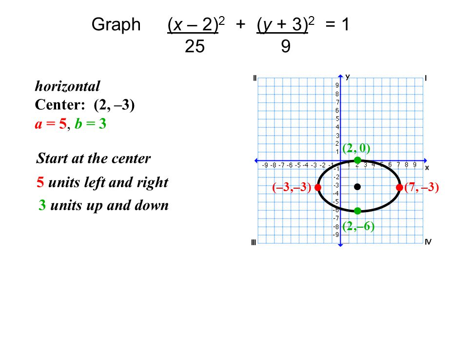 Graph (x – 2)2 + (y + 3)2 = 1 25 9 horizontal Center: (2, –3)