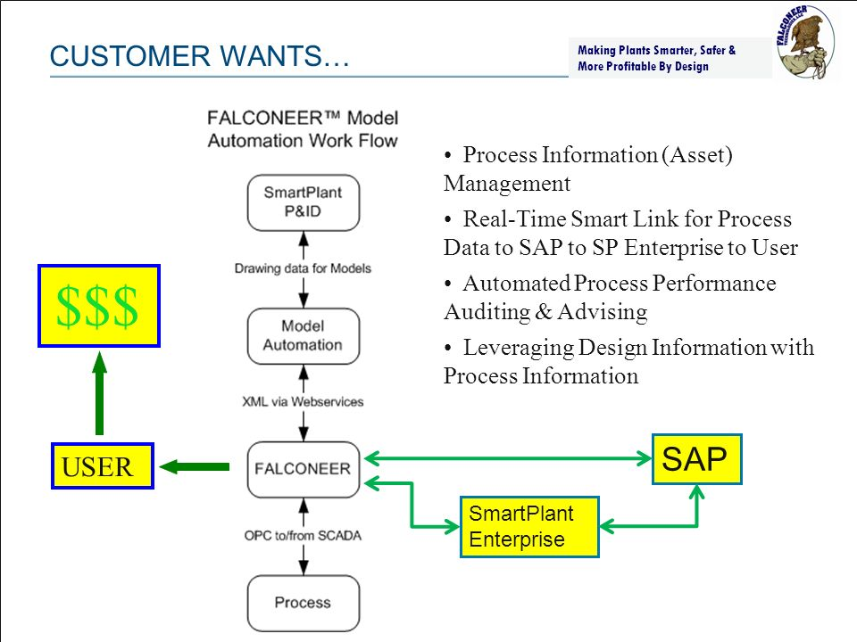 SAP CUSTOMER WANTS… $$$ USER Process Information (Asset) Management