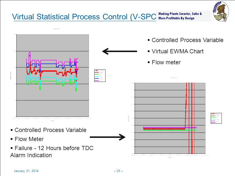 Virtual Statistical Process Control (V-SPC)