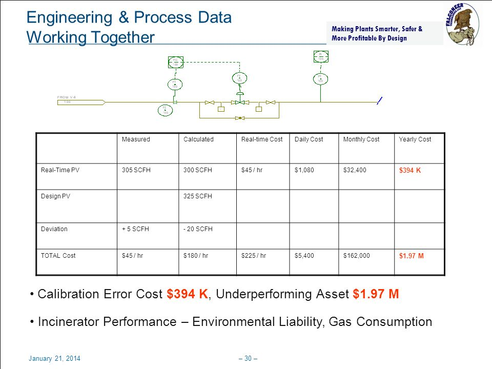 Engineering & Process Data Working Together