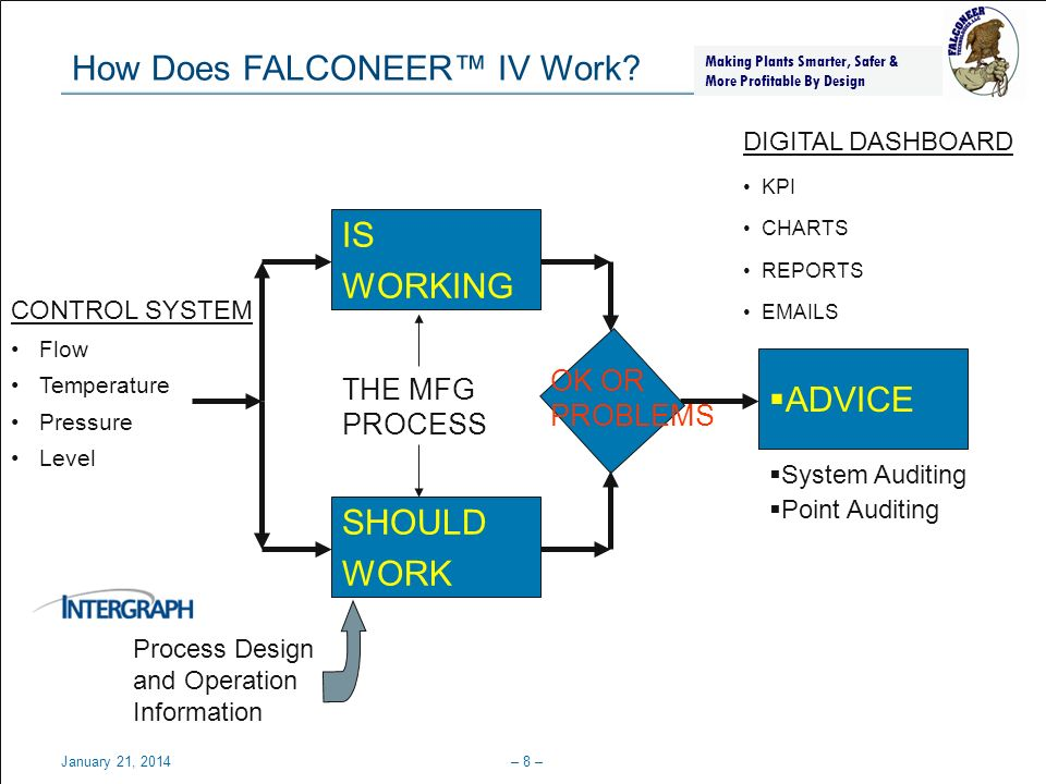 How Does FALCONEER™ IV Work