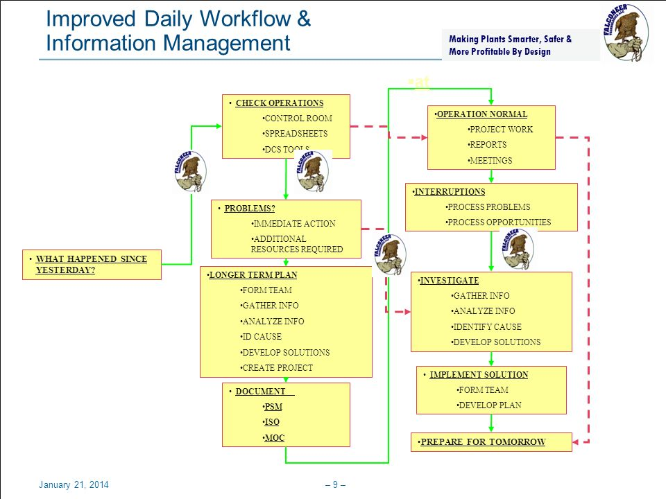Improved Daily Workflow & Information Management