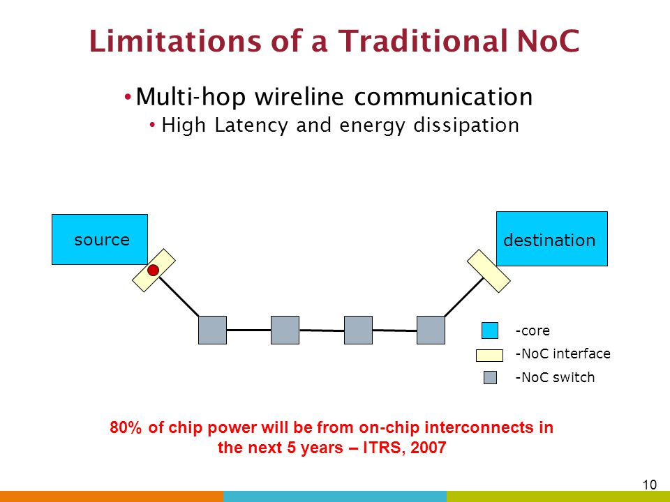 Limitations of a Traditional NoC