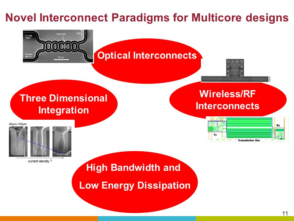 Novel Interconnect Paradigms for Multicore designs