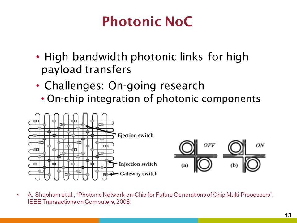 Photonic NoC High bandwidth photonic links for high payload transfers