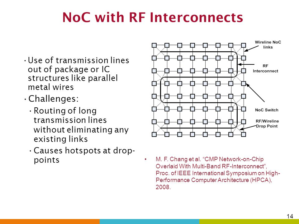 NoC with RF Interconnects