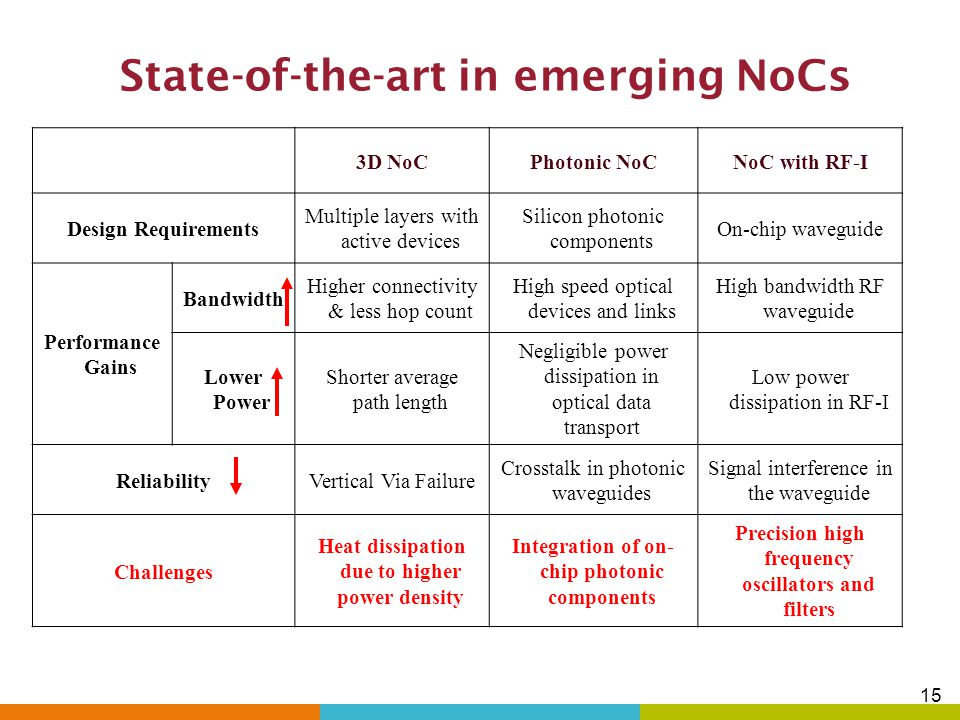 State-of-the-art in emerging NoCs