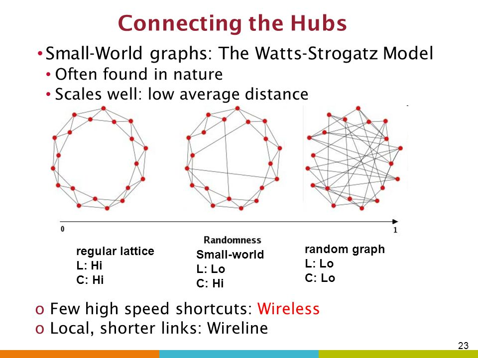 Connecting the Hubs Small-World graphs: The Watts-Strogatz Model