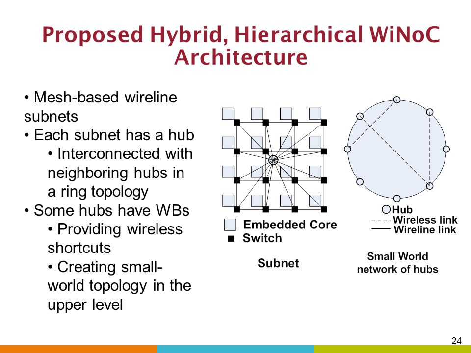Proposed Hybrid, Hierarchical WiNoC Architecture