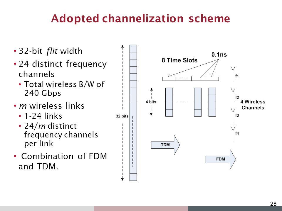 Adopted channelization scheme