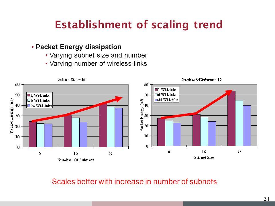 Establishment of scaling trend