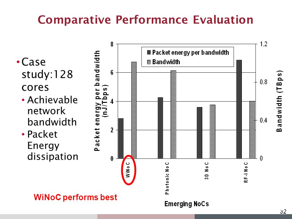 Comparative Performance Evaluation