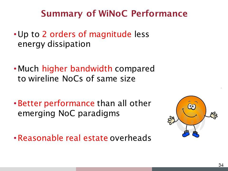 Summary of WiNoC Performance