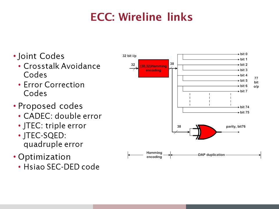 ECC: Wireline links Joint Codes Proposed codes Optimization