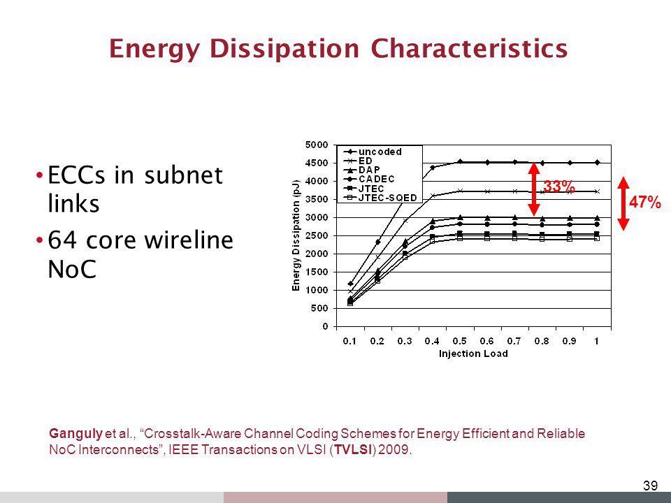 Energy Dissipation Characteristics