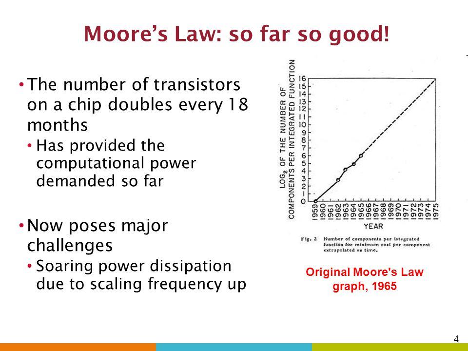 Moore's Law: so far so good!