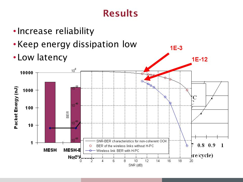 Results Increase reliability Keep energy dissipation low Low latency