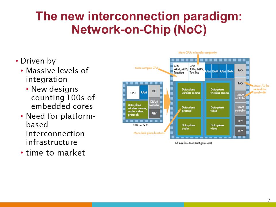 The new interconnection paradigm: Network-on-Chip (NoC)