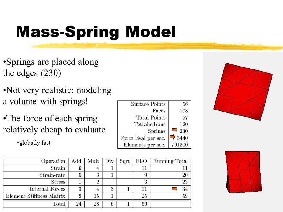 Mass-Spring Model Springs are placed along the edges (230)