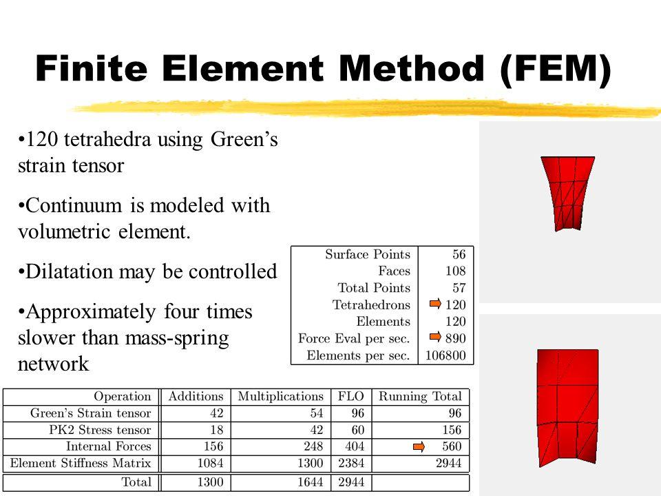 Finite Element Method (FEM)