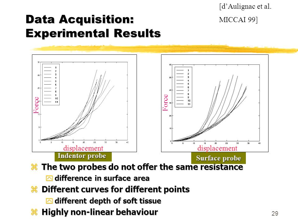 Data Acquisition: Experimental Results
