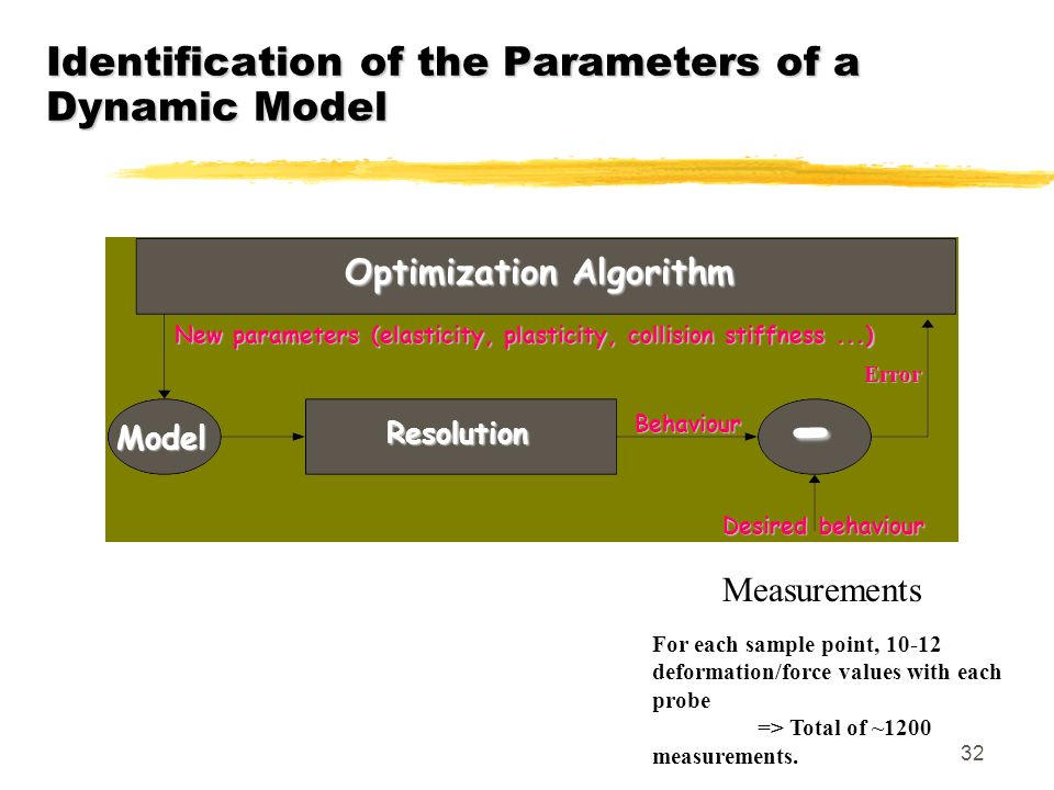 Identification of the Parameters of a Dynamic Model