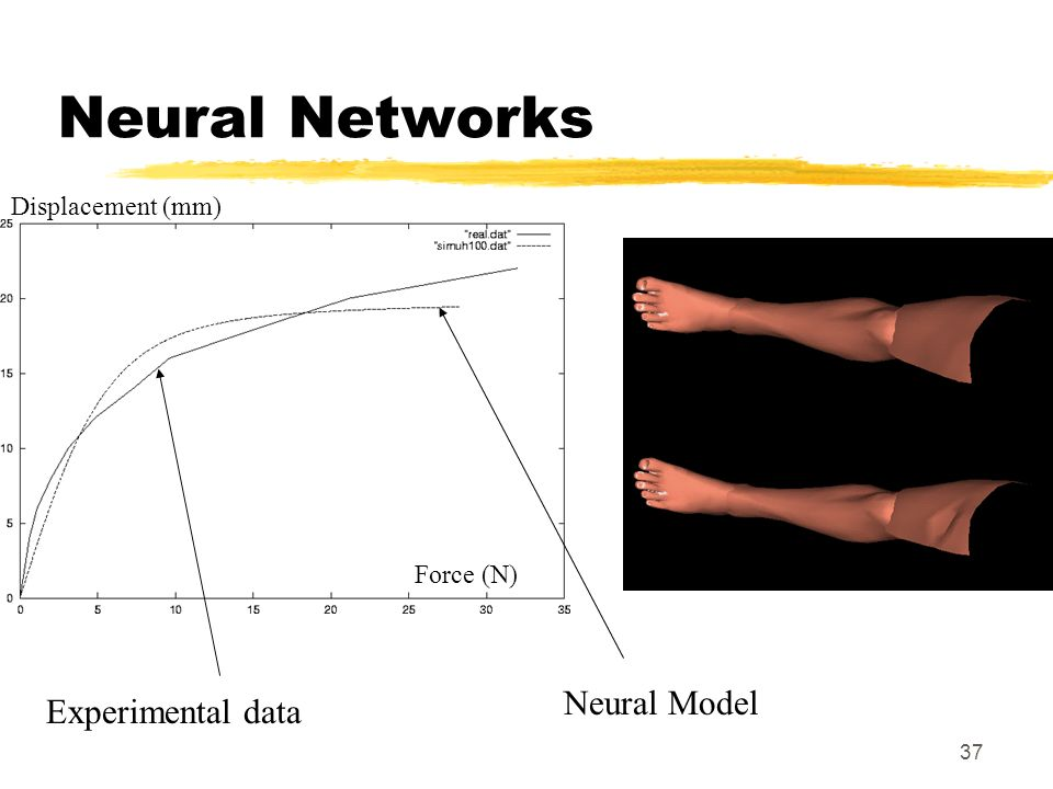 Neural Networks Neural Model Experimental data Displacement (mm)