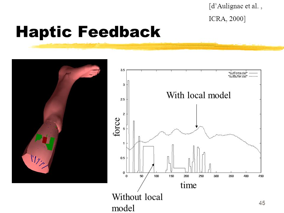 Haptic Feedback With local model force time Without local model