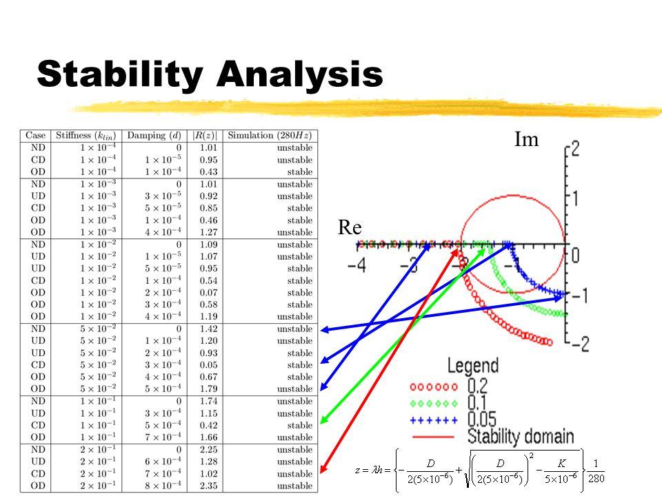 Stability Analysis Im Re