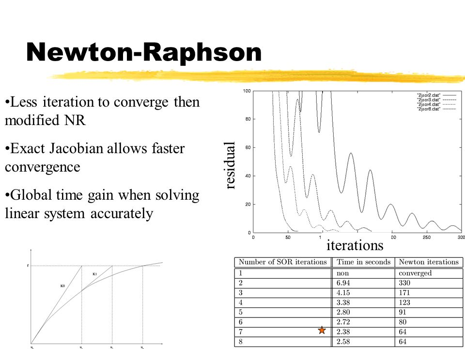 Newton-Raphson Less iteration to converge then modified NR